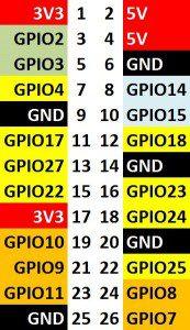 rev2-gpio-bold-173x300